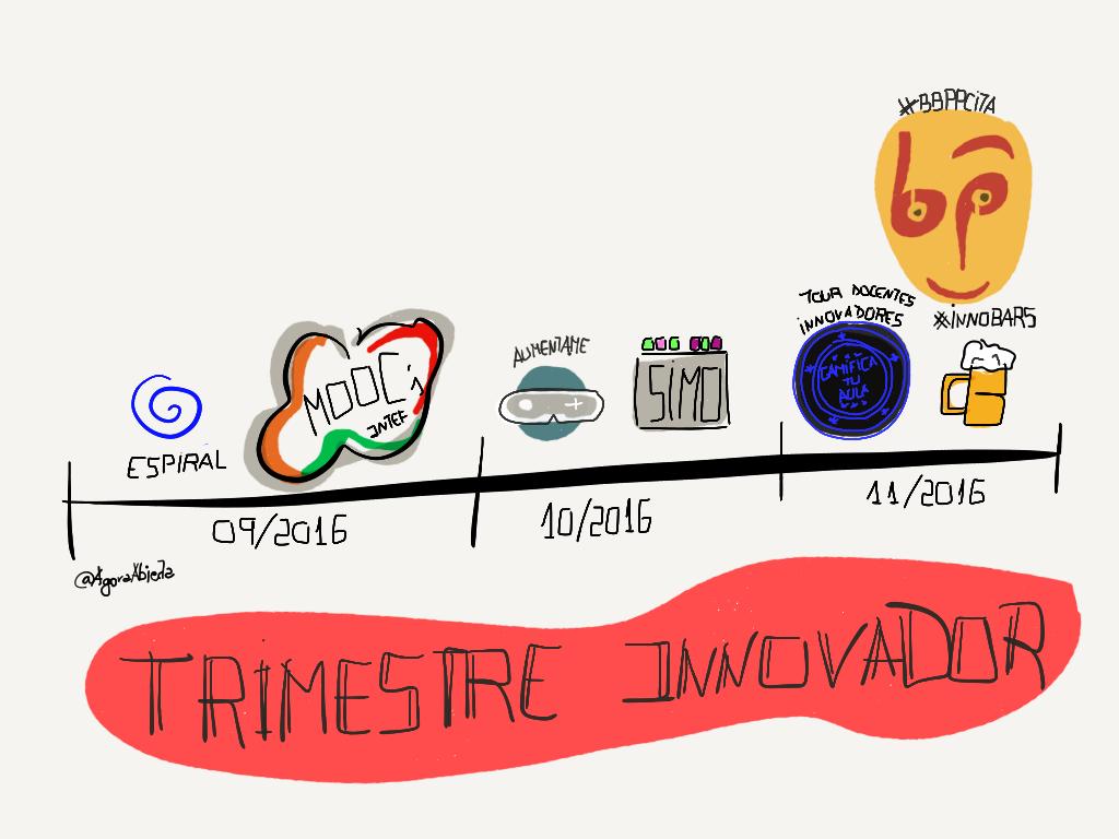 timeline trimestre innovador