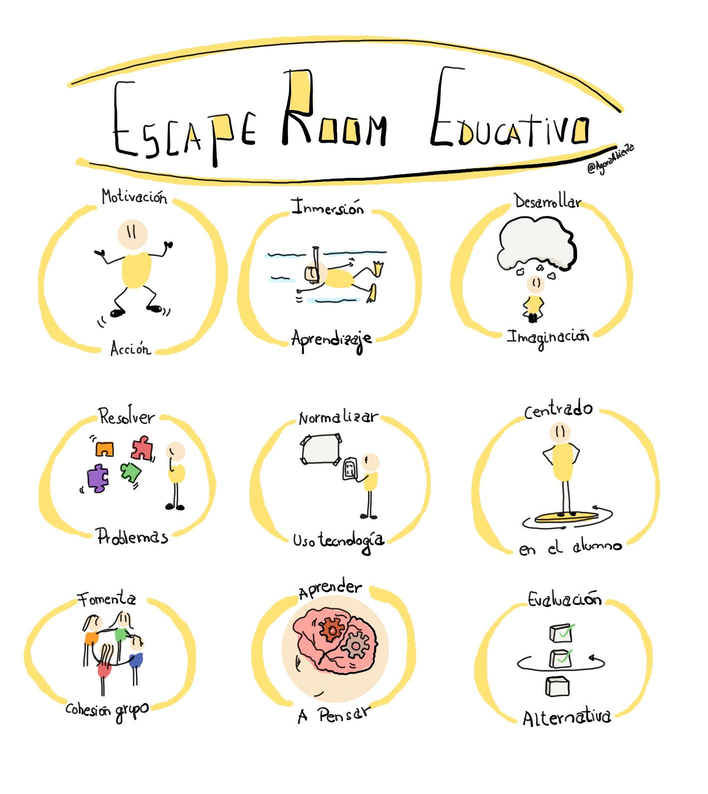 Resultado de imagen de escape room en educacion